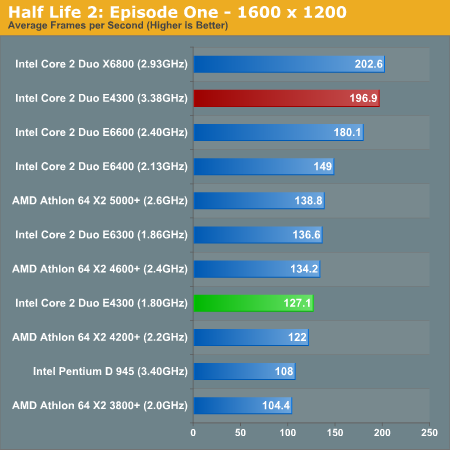 http://images.anandtech.com/graphs/intel%20core%202%20duo%20e4300_01090750127/13879.png