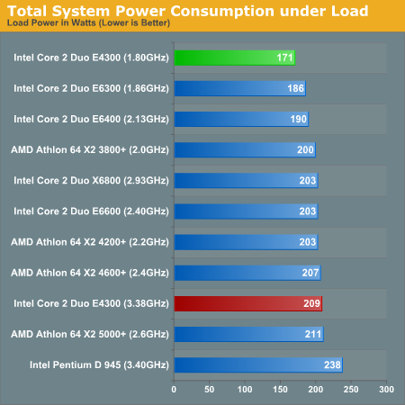 http://images.anandtech.com/graphs/intel%20core%202%20duo%20e4300_01090750127/13881.png