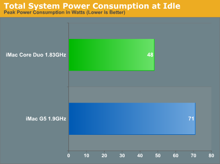 Total System Power Consumption at Idle