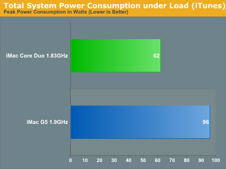 Total System Power Consumption under Load (iTunes)