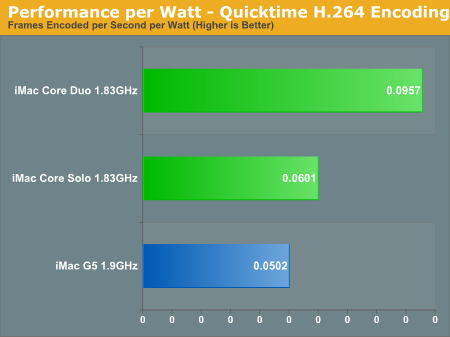 Performance per Watt - Quicktime H.264 Encoding