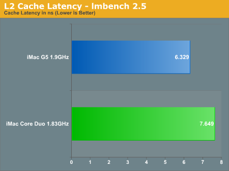 L2 Cache Latency - lmbench 2.5