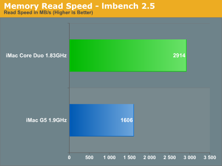 Memory Read Speed - lmbench 2.5