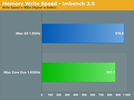 Memory Write Speed - lmbench 2.5