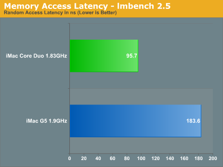 Memory Access Latency - lmbench 2.5