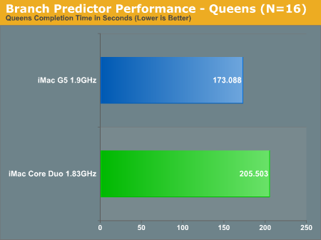 Branch Predictor Performance - Queens (N=16)