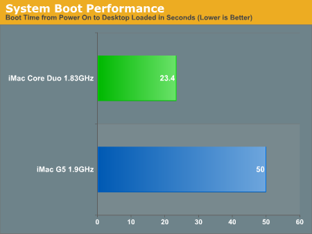 System Boot Performance