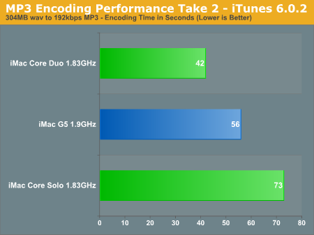 MP3 Encoding Performance Take 2 - iTunes 6.0.2