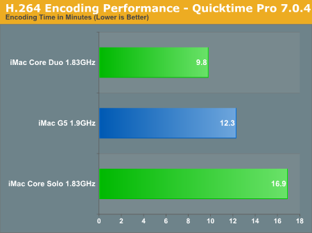 H.264 Encoding Performance - Quicktime Pro 7.0.4