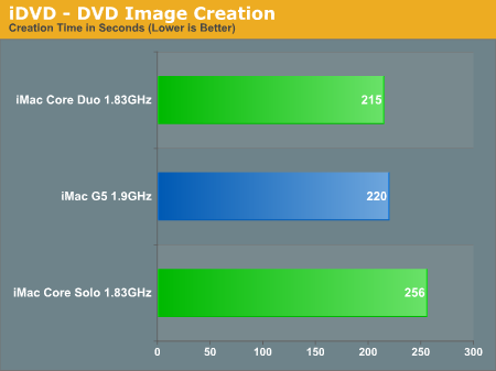 iDVD - DVD Image Creation