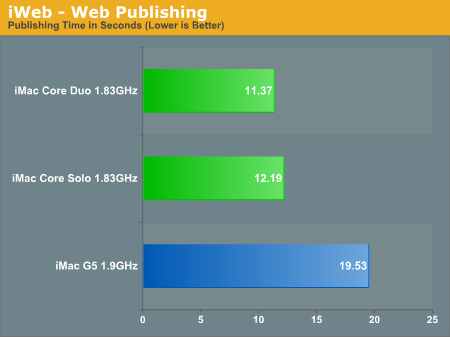 iWeb - Web Publishing