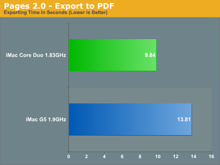 Pages 2.0 - Export to PDF