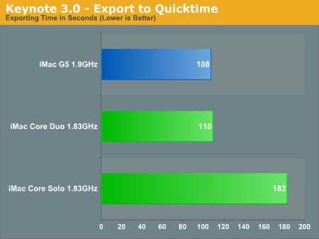 Keynote 3.0 - Export to Quicktime