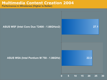 Multimedia Content Creation 2004