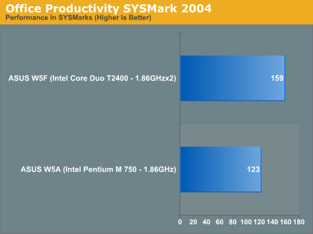 Office Productivity SYSMark 2004