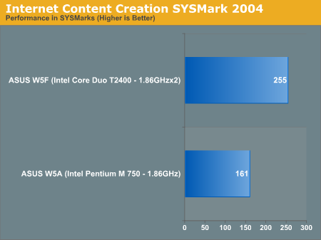 Internet Content Creation SYSMark 2004