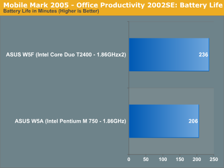 Mobile Mark 2005 - Office Productivity 2002SE: Battery Life