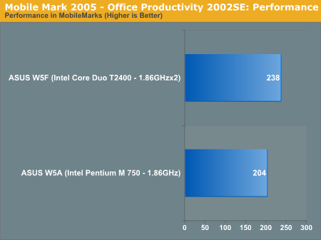 Mobile Mark 2005 - Office Productivity 2002SE: Performance