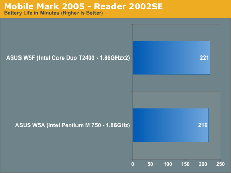 Mobile Mark 2005 - Reader 2002SE