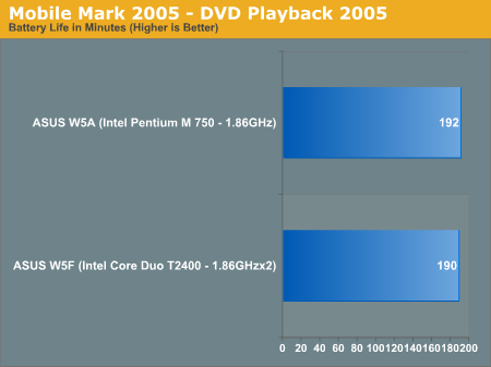Mobile Mark 2005 - DVD Playback 2005