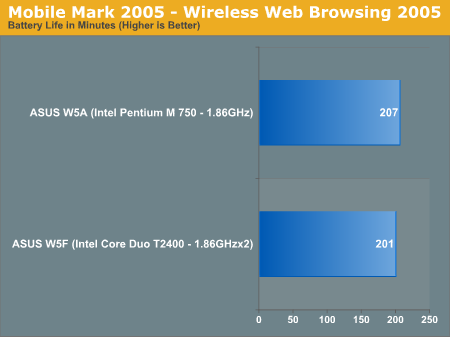 Mobile Mark 2005 - Wireless Web Browsing 2005