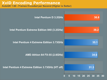 XviD Encoding Performance