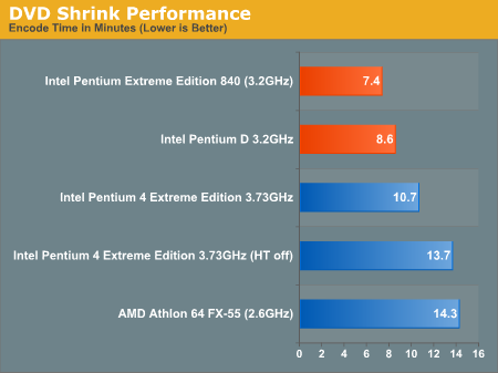 DVD Shrink Performance