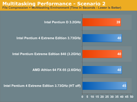 Multitasking Performance - Scenario 2