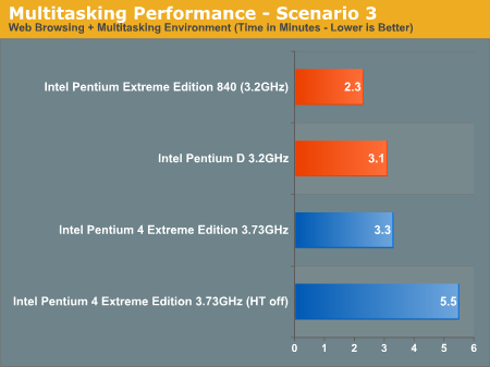 Multitasking Performance - Scenario 3