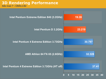 3D Rendering Performance