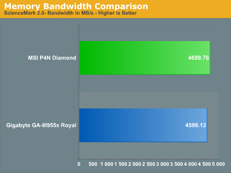 Memory Bandwidth Comparison