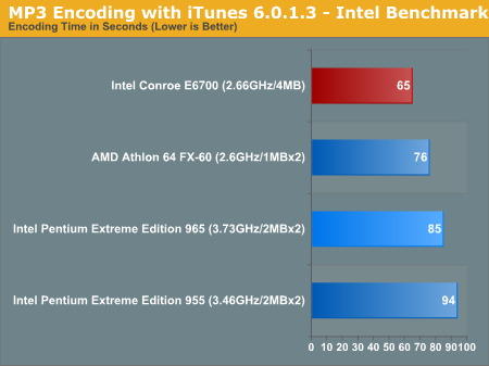 MP3 Encoding with iTunes 6.0.1.3 - Intel Benchmark