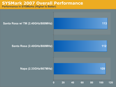 SYSMark 2007 Overall Performance