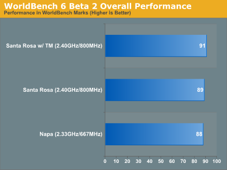 WorldBench 6 Beta 2 Overall Performance