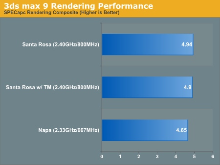 3ds max 9 Rendering Performance