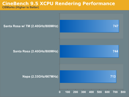 CineBench 9.5 XCPU Rendering Performance