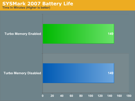 SYSMark 2007 Battery Life