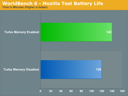 WorldBench 6 - Mozilla Test Battery Life