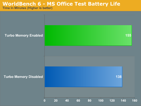 WorldBench 6 - MS Office Test Battery Life