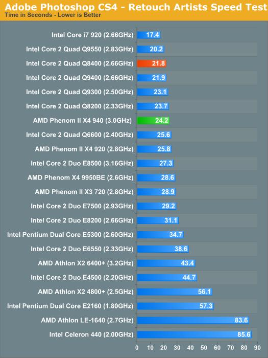 intel core 2 quad q6600 vs i5 650