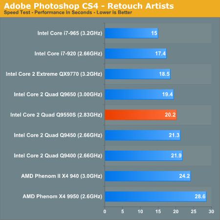 Adobe Photoshop CS4 - Retouch Artists