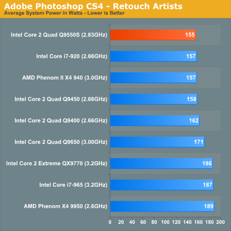 Adobe Photoshop CS4 - Retouch Artists