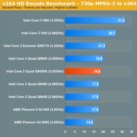 x264 HD Encode Benchmark - 720p MPEG-2 to x264