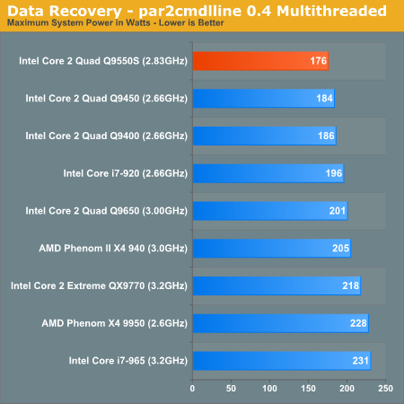 Data Recovery - par2cmdlline 0.4 Multithreaded