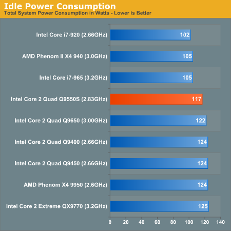 Before We Get To Performance Lets Look At Idle Power Consumption