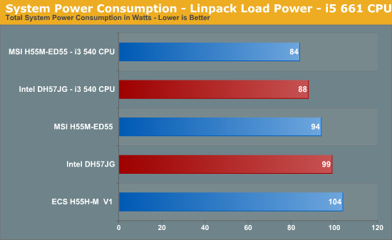 System Power Consumption - Linpack Load Power - i5 661 CPU