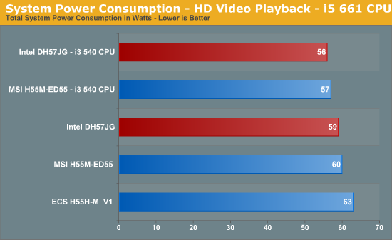 System Power Consumption - HD Video Playback - i5 661 CPU