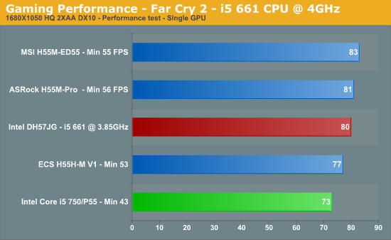 Gaming Performance - Far Cry 2 - i5 661 CPU @ 4GHz