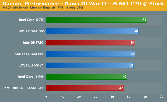 Gaming Performance - Dawn Of War II - i5 661 CPU @ Stock