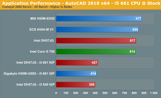 Application Performance - AutoCAD 2010 x64 - i5 661 CPU @ Stock